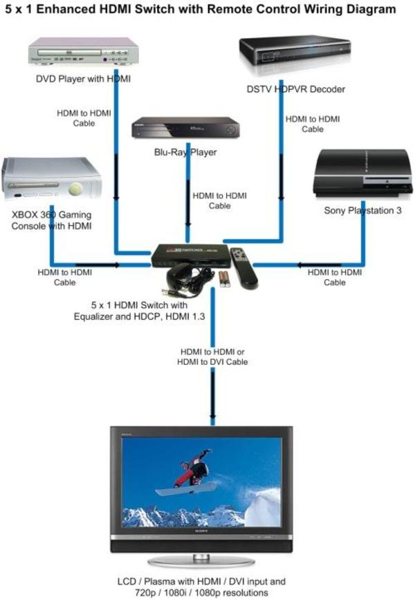 Hdmi Wiring Diagram For Home Theater   Diagram