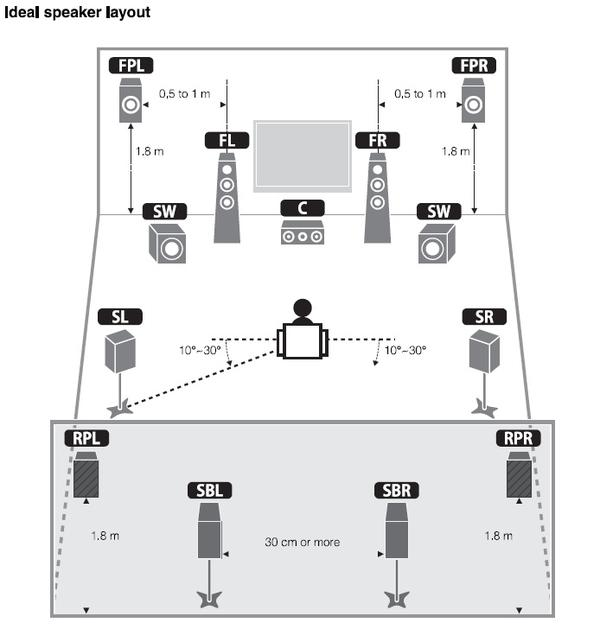9.1 home theater speaker setup » Design and Ideas