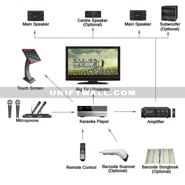 Best Home Theater System For Karaoke Design And Ideas. Best Home Theater System For Karaoke. Wiring. Home Theater System With Projector Setup Diagram At Scoala.co