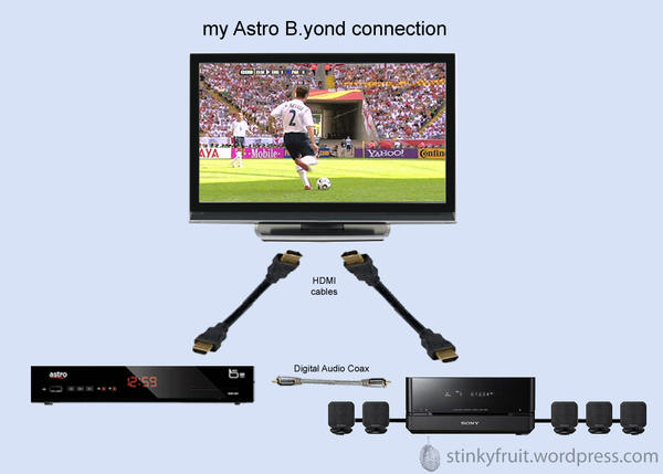 Home Theater System With Cable Box Wiring - Trusted Wiring Diagram •