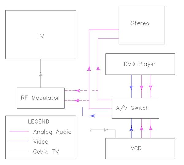 home entertainment wiring diagram wiring diagram and hernes home theater wiring diagram nilza source how to create a hook up diagram audiovisual system