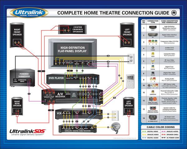 home theater hdmi diagram design and ideas rh ctcwi net Home Theater Room Size Home Theater Systems Setup