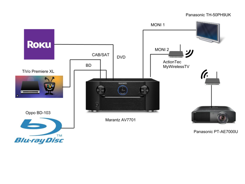 home       theater       hdmi    out    Design and Ideas
