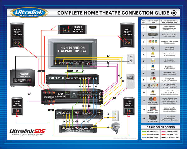 wiring diagram for home theater systems  wiring  get free