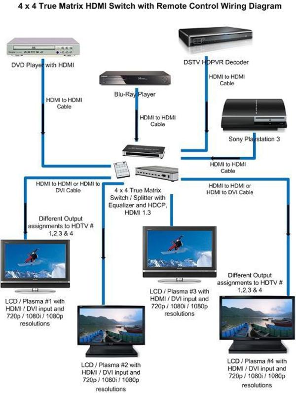 home theater hdmi wiring diagram  sc 1 st  Design and Ideas : hdmi cable wiring schematic - yogabreezes.com