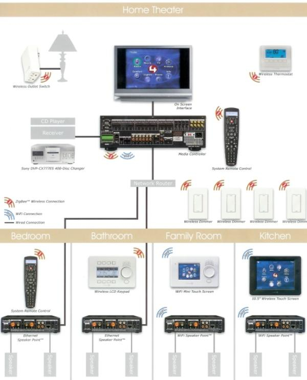 Home theater wiring diagram on home theater buying guide tv home entertainment system wiring diagrams schematics and wiring wiring diagram cheapraybanclubmaster Choice Image