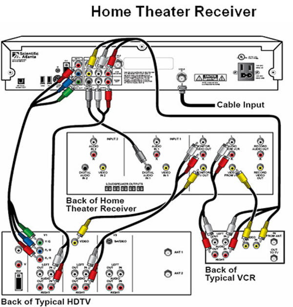 home theater wiring diagram hdmi