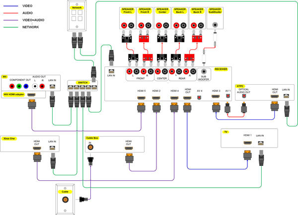 home theater subwoofer wiring diagram wiring diagram and hernes home theater speaker wiring diagram nilza source home theater subwoofers