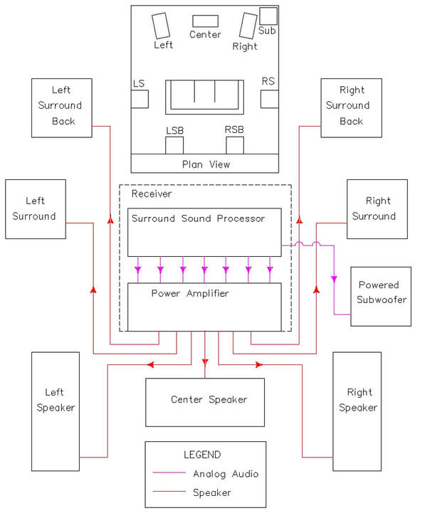 Home Theater Wiring Diagrams : Home theater speaker wiring diagram design and ideas