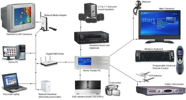 Home Theater System To Pc