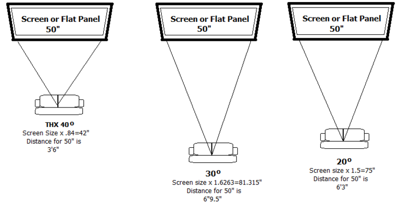 Home theater tv screen size design and ideas for What size tv for 12x12 room