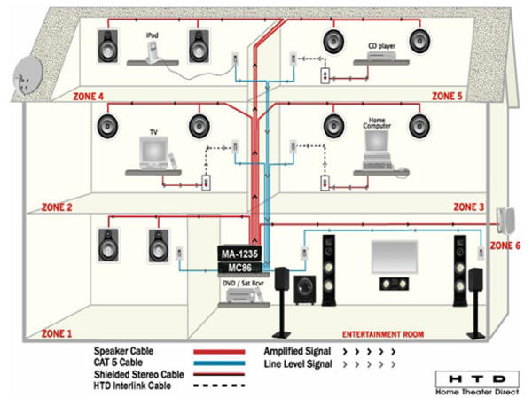 Home Theater Wiring Diagrams : Home wiring cat diagrams diagram images