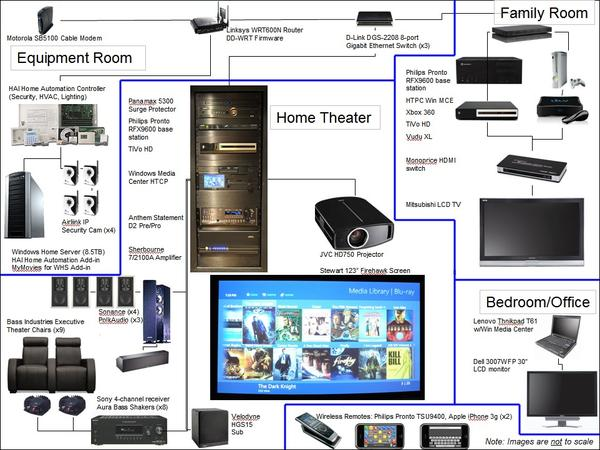 home theater wiring equipment design and ideas rh ctcwi net Home Theater Set Up Home Theater Setup Ideas