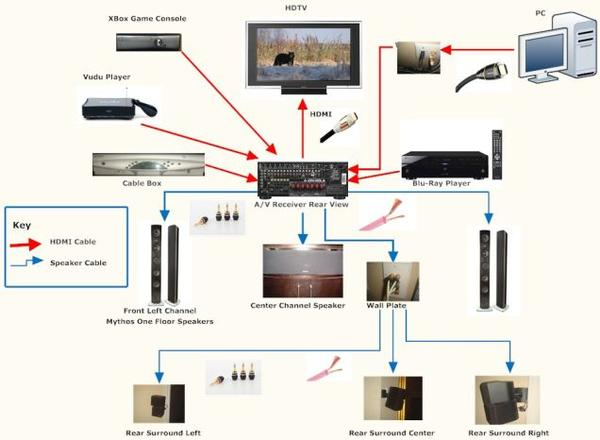 home theater wiring setup design and ideas. Black Bedroom Furniture Sets. Home Design Ideas