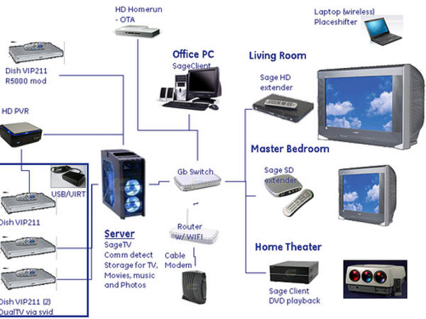Pleasant Wireless Media Setup Diagram Online Wiring Diagram Wiring Digital Resources Indicompassionincorg