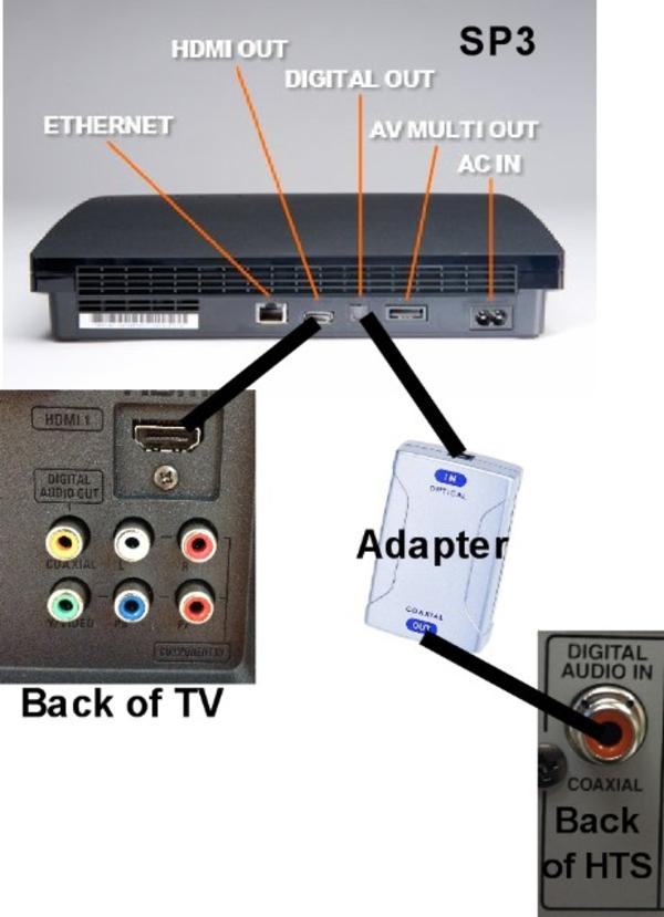 playstation 3 home theater setup » Design and Ideas