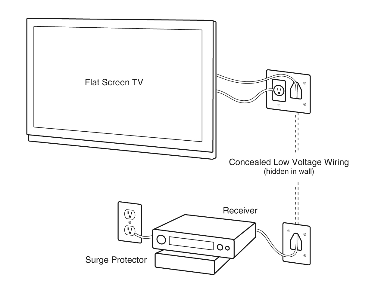 Wiring A Home Theater Room Design And Ideas