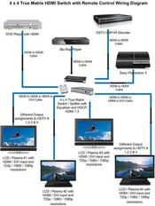 home theater hdmi diagram » Design and Ideas on
